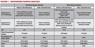 Wastewater Sample Analysis Chart